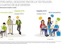 A un 27% de españoles le cuesta desconectar de la tecnología, según GfK