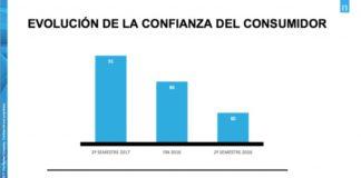 Crece en 5 puntos la confianza del consumidor