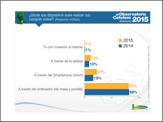 Dispositivos desde los que se realizan las compras, el Observatorio Cetelem ecommerce 2015