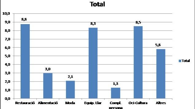 El comercio familiar de Comertia aumenta sus ventas un 4,6% en junio
