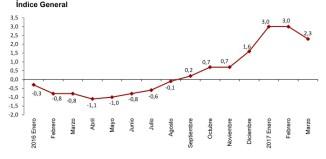El indicador adelantado del IPC sitúa su variación anual en el 2,3% en marzo, siete décimas inferior a la de febrero