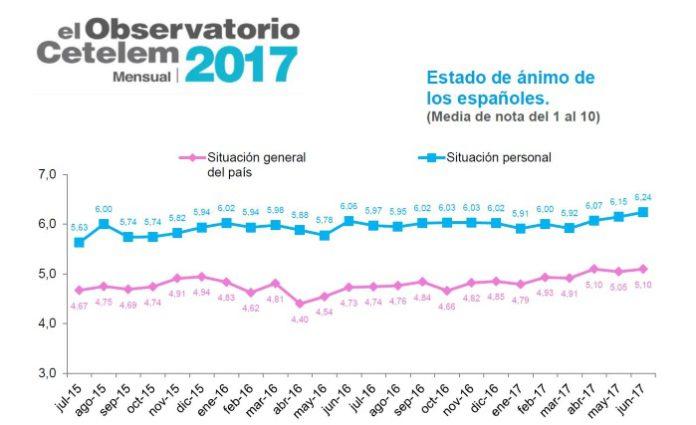 El optimismo se consolida entre los consumidores españoles, según Cetelem