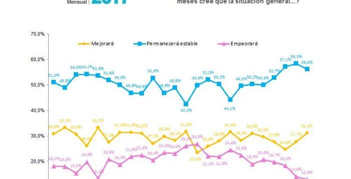 La capacidad de ahorro y el optimismo se afianzan entre los consumidores, según Cetelem