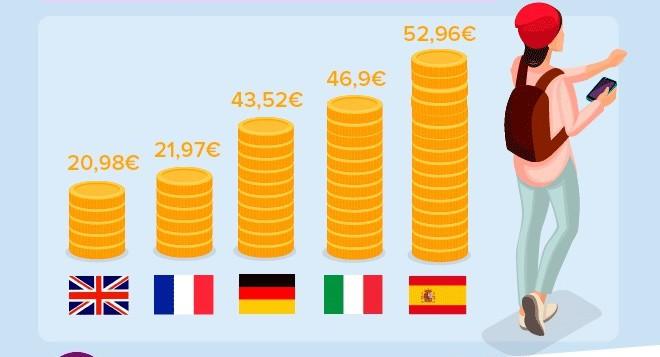 La telefonía móvil española, la más cara de Europa
