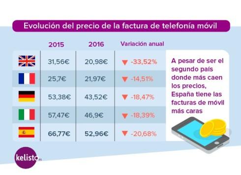 La telefonía móvil española, la más cara de Europa,
