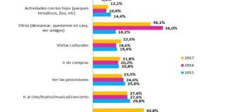 Los españoles gastarán un 12,5% más en la Semana Santa de este año, según Cetelem