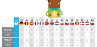 Observatorio Cetelem Consumo Europa, los españoles, entre los que más confianza manifiestan por el futuro