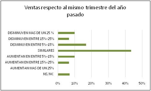 Un primer trimestre no demasiado bueno para el sector electro andaluz