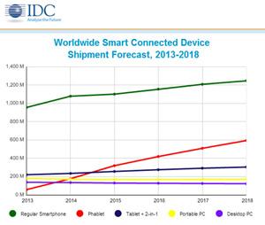 27250-27082-economia-phablets-superaran-pc-ventas-ano-tablets